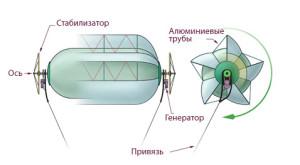 Воздушный ротор