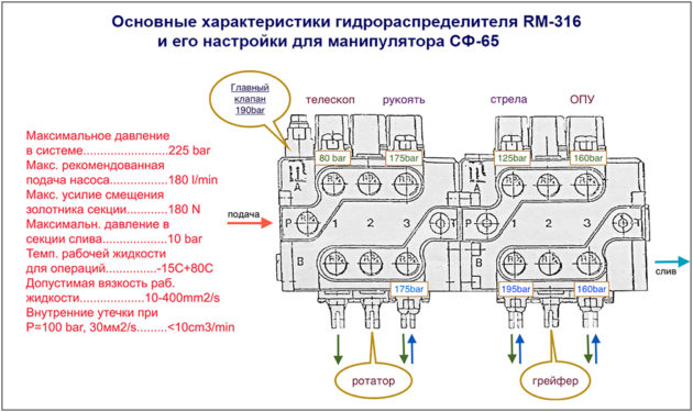 rm316